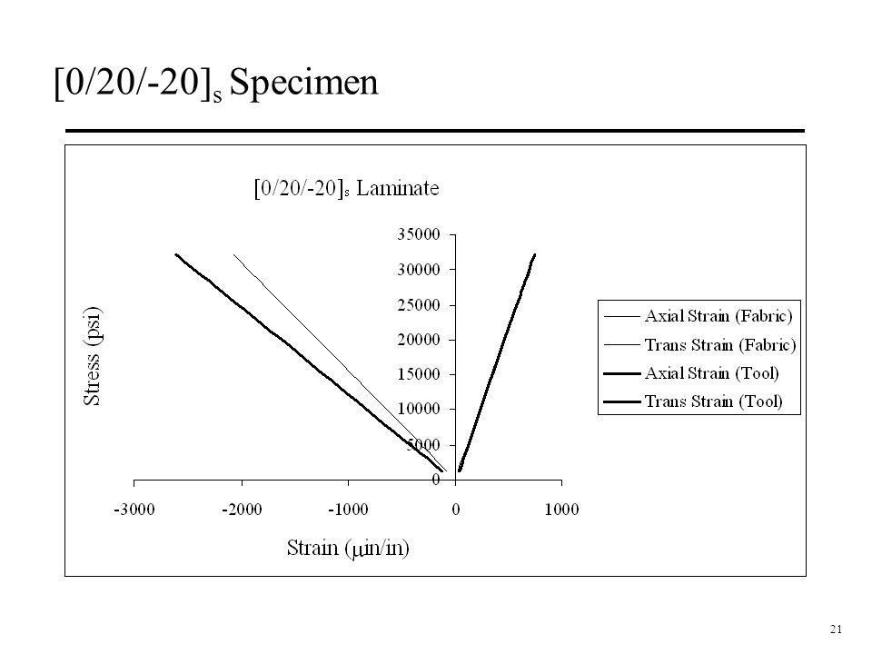 [0/20/-20]s Specimen